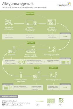 2020-10_allergenmanagement-infografik_de