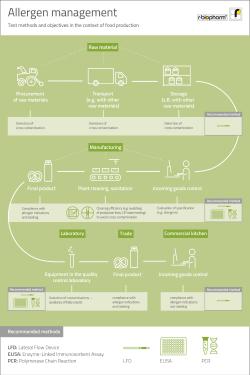 2020-10_allergenmanagement-infografik_en